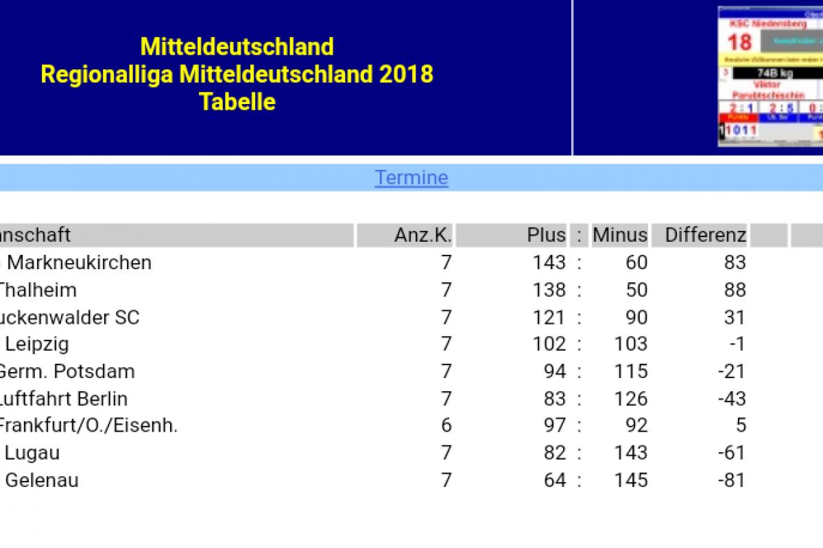 Hohe Auswärtsniederlage in Thalheim